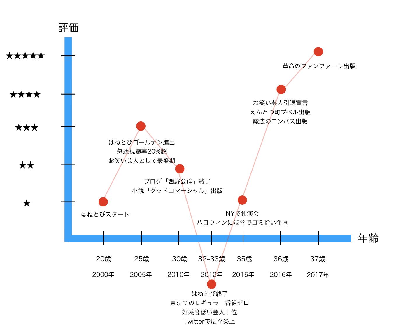 キンコン西野氏の歴史