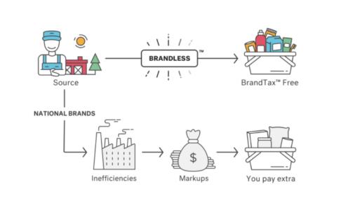 オーガニック商品が3ドル均一で買えるオンラインショップ『ブランドレス』のコスパ哲学
