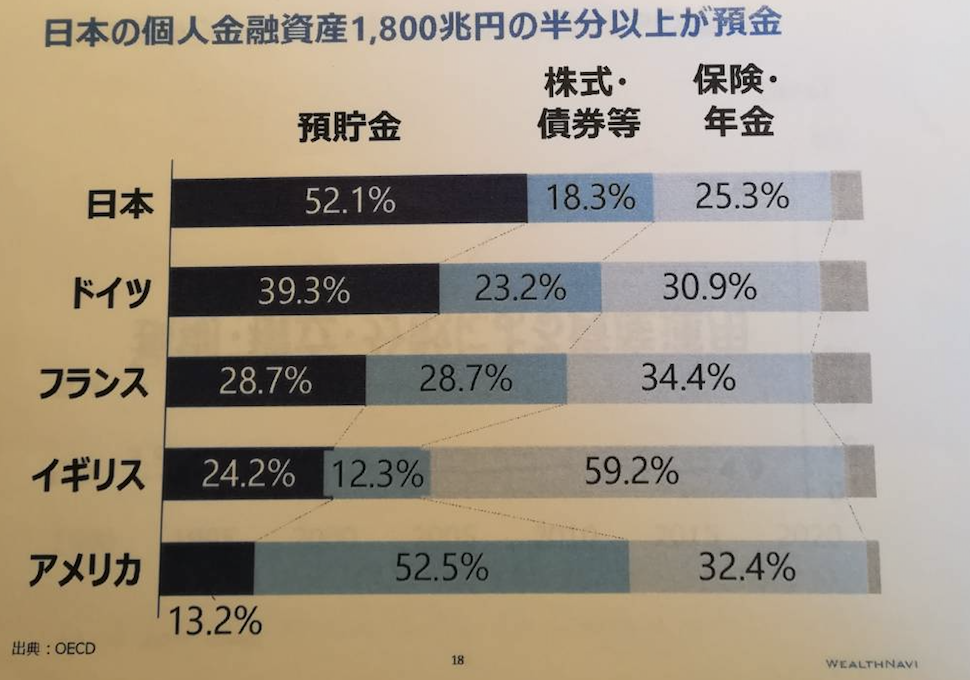 日本の個人資産1800兆円にも及ぶのに、その半分は預貯金。