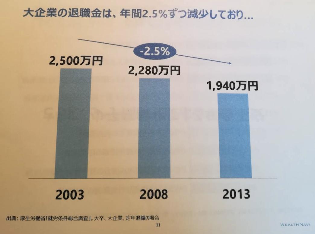 大企業の退職金は毎年2.5%ずつ減っている