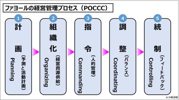 フェイヨルの経営管理POCCC