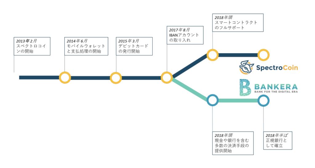 スペクトロコインとバンクエラの軌跡