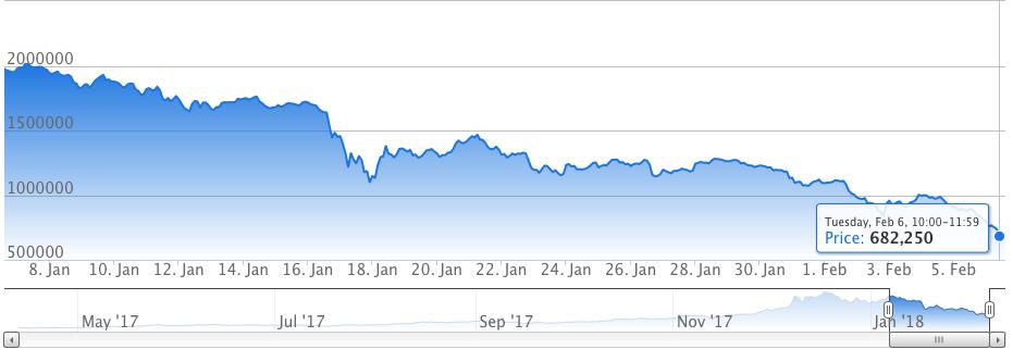 ビットコインが60万円台まで下落