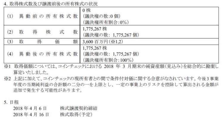 マネックスが36億円で買収!