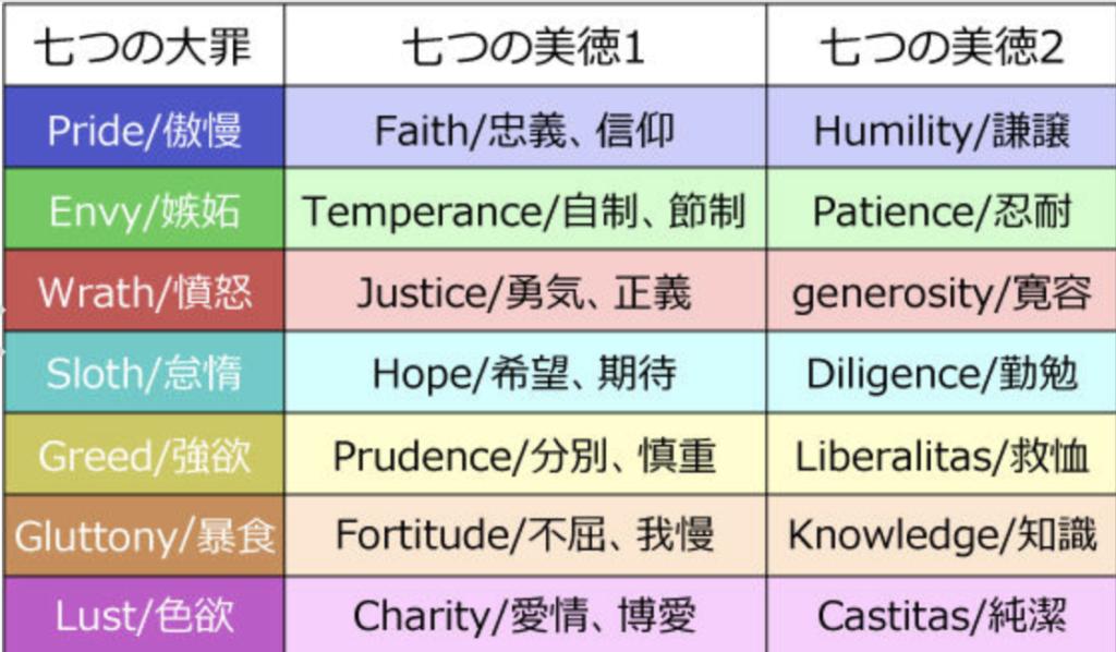 『七つの大罪』のそれぞれの意味とは?