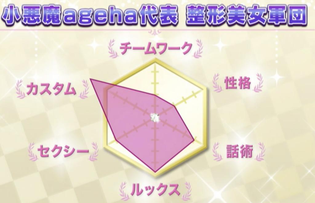 小悪魔ageha代表整形美女軍団のチャート
